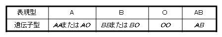 臨床検査科 - 豆知識 第5回 血液型のはなし-ABO式血液型 ...